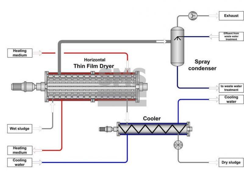 污水污泥干化 - 卧式薄膜干燥器  污水污泥干化