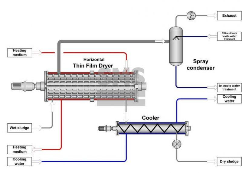 Secador de Lodos de Depuradora - Secador Horizontal de Película Fina- Secado de Lodos de Depuradora