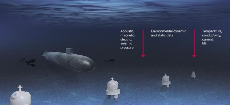 Unterwasser-Überwachungssystem, Hafen- und Küstenschutz, HCP - Erkennung von Bedrohungen durch passive Messung der Signale, 24/7 System