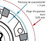 MAPAL MonoReam - Alésoirs multicoupes