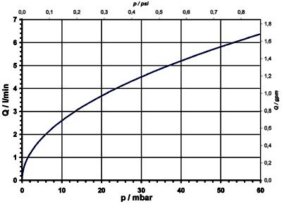 Electrovanne à commande directe, DN 10 séparation du fluide - 01.010.124