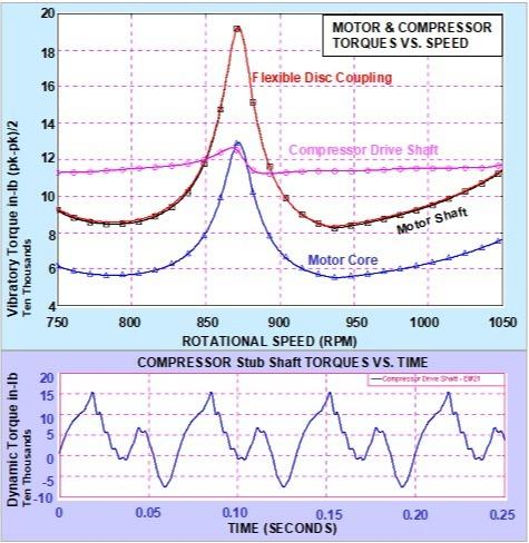 Engineering Service: Vibration Analysis - Analysis of Torsional and Lateral Vibrations - Technical Consulting