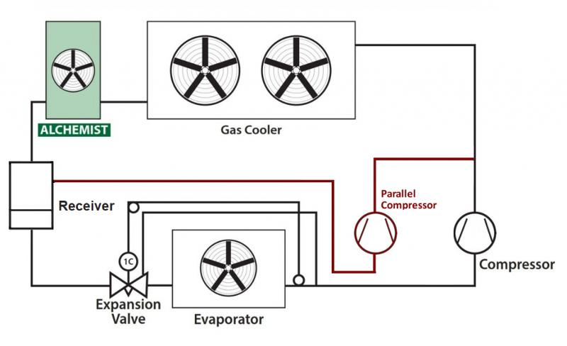 Alchemist Sottoraffreddatore - per migliorare l'efficienza di impianti a CO2