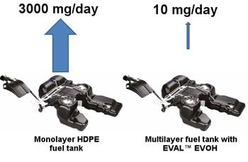 Tank Applications - Automotive