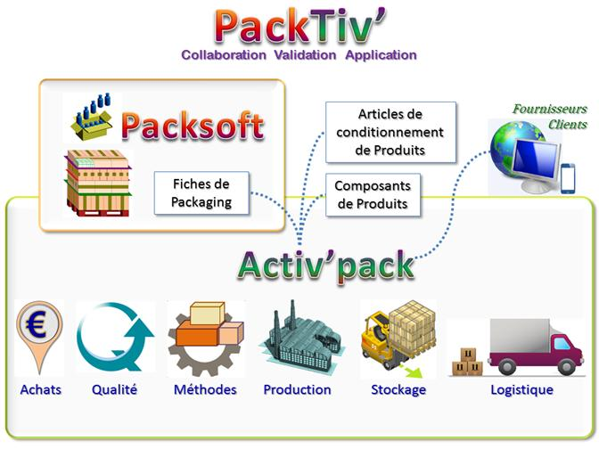 PackTiv' - Conditionner