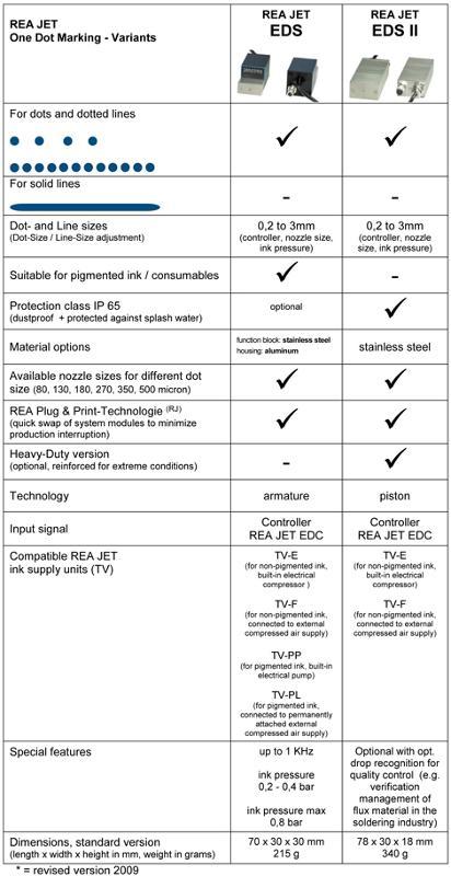 Spray Mark Systems - REA JET EDS