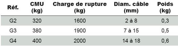 Tire-câbles - Grenouilles TRACTEL - type G