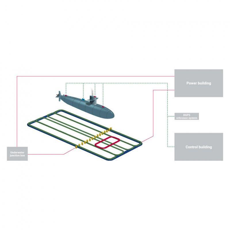 Magnetische Überlaufstrecke - ODMR - System zur Entmagnetisierung und Reduzierung magnetischer Schiffssignaturen