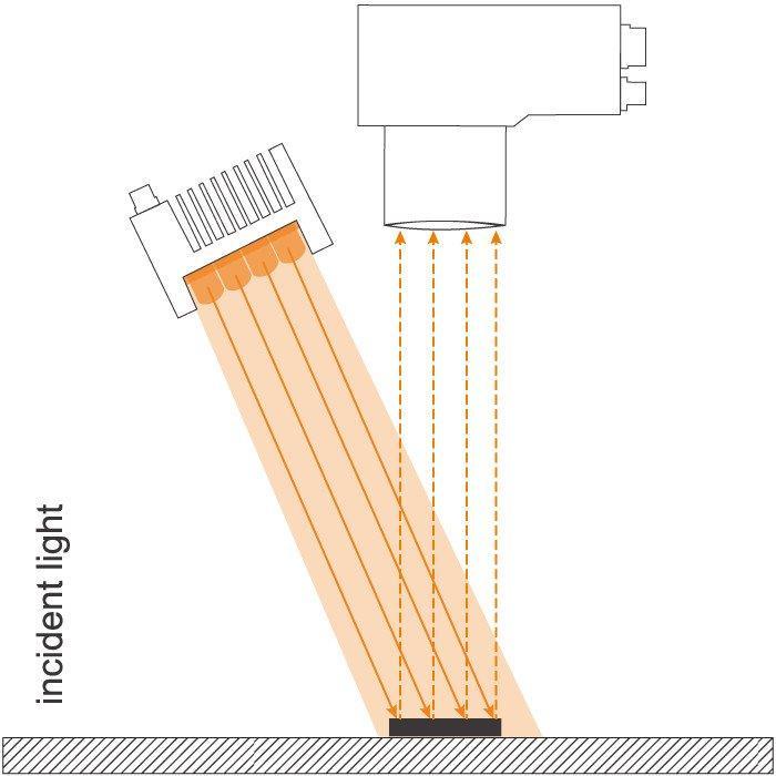 Eclairage de zone à LED série LG - Eclairage de zone à LED pour le traitement industriel de l'image
