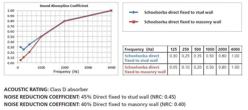 Paneles de insonorización para altas frecuencias - Schoolsorba