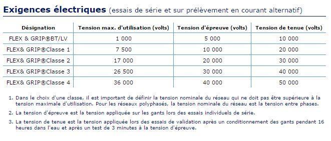 Gants isolants composites  - FLEX & GRIP®