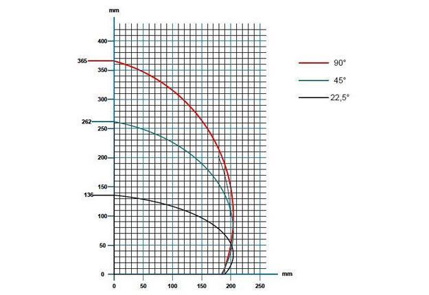 TRONÇONNEUSES DOUBLE-TÊTE ALU - tête à déplacement manuel et pivotement pneumatique - DC 550 M