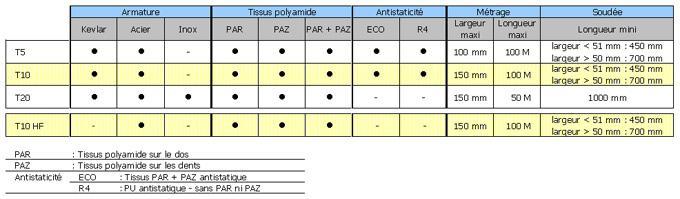 Courroies dentées en polyuréthane - Profil T
