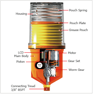 Electromechanical Automatic lubricator
