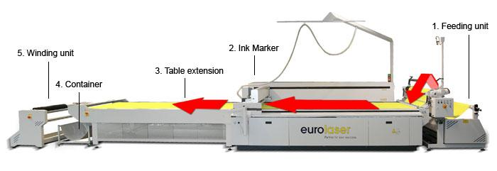 Conveyor System - Automatic material feed for the endless processing of textiles