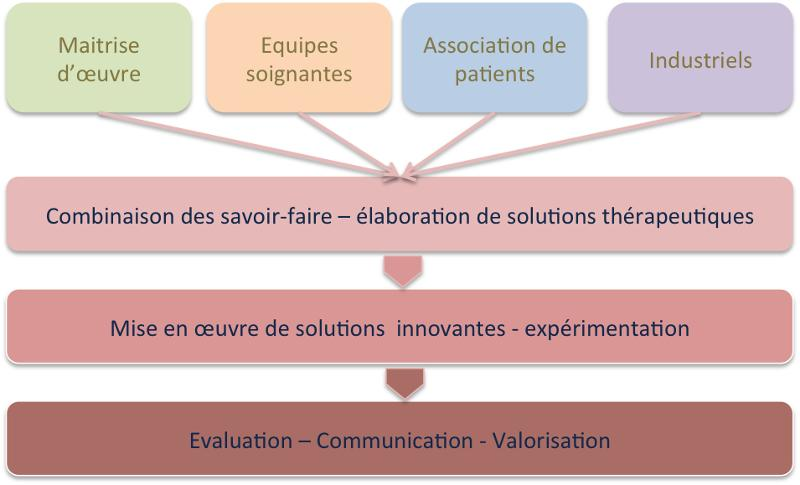Living Lab' l'innovation continue - Service