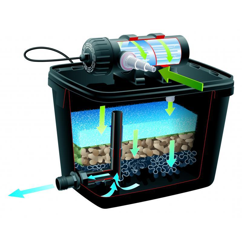Filtres de bassin - Filtre de bassin ubbink FiltraPur
