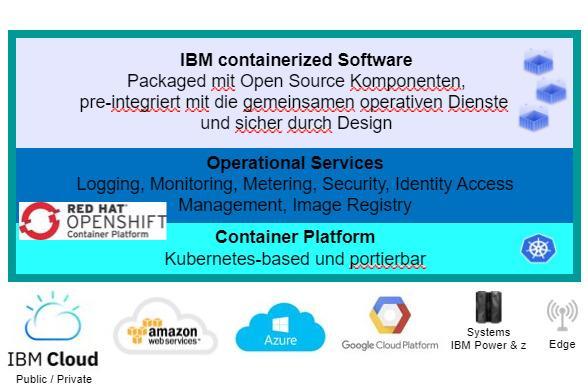 IBM Cloud Pak® for Data - KI-basierte SW-Lösungen für Hybrid Cloud