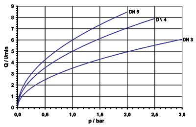 Electrovanne 2/2 à commande directe, NF, DN 3, 4, 5... - 43.00x.102, 1