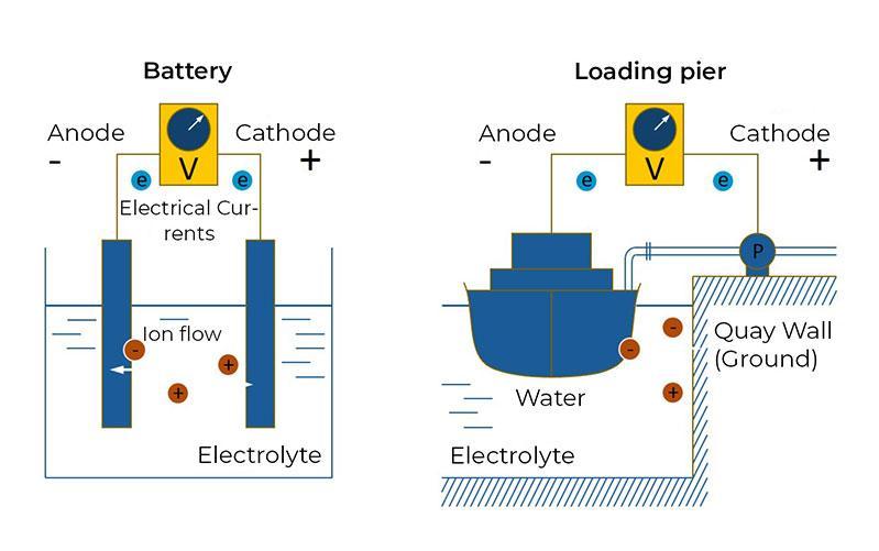 船岸接地系统SEK-3 - 监测电位均衡连接的最佳实践