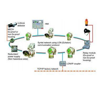 Système SYNTEL - Equipement de détection de gaz