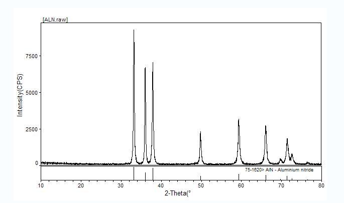 Nitride series - AlN-Aluminum nitride