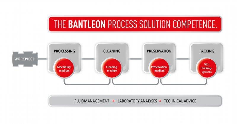 Schmierstoffe für die Industrie - Breite Plaette praxiserproberter Schmierstoffe/Entwicklung individueller Lösung