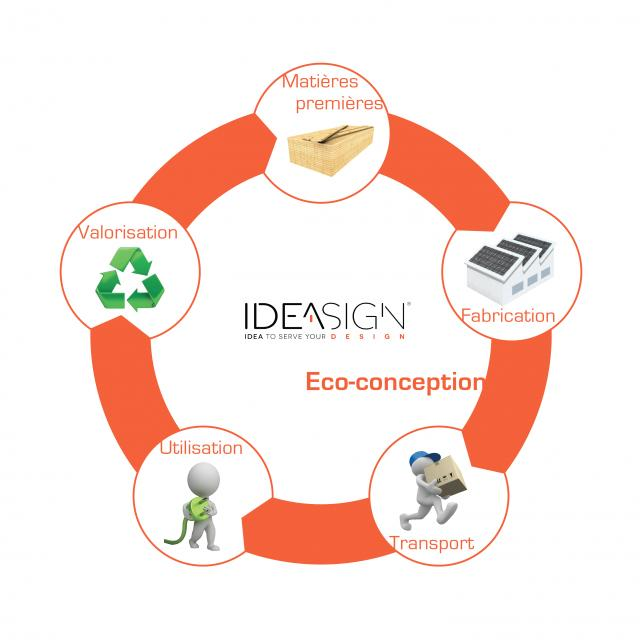 ECO-DESIGN - DESIGN INDUSTRIEL