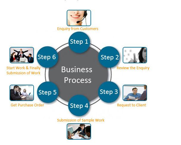 Outsource Form Processing Services
