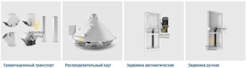 Самотечное оборудование - Самотечное оборудование для зерна