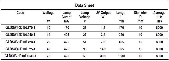 GERMICIDAL QUARTZ LAMPS - Lamp Type: GLDS-1 - null