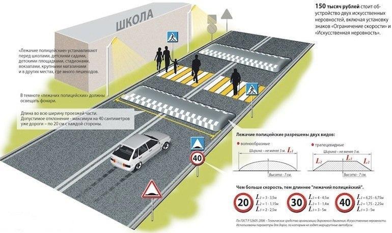 Технические средства организации дорожного движения  - Дорожные знаки разметка светофоры  барьерные ограждения идн указатели