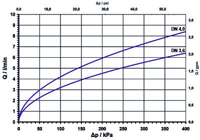 Vanne de dialyse, action directe, NF - U9x.60x.-