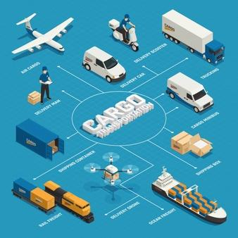 NOTRE LOGISTIQUE - Service Export