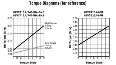 Visseuses Electriques - DLV7419HA-BME