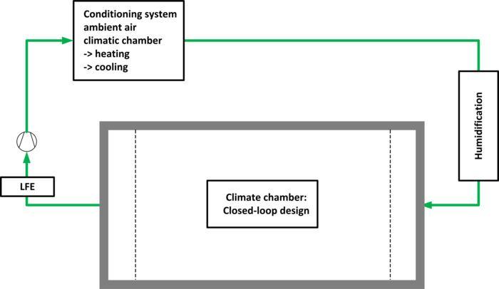 Umweltsimulation: Temperierung & Feuchteregelung - null