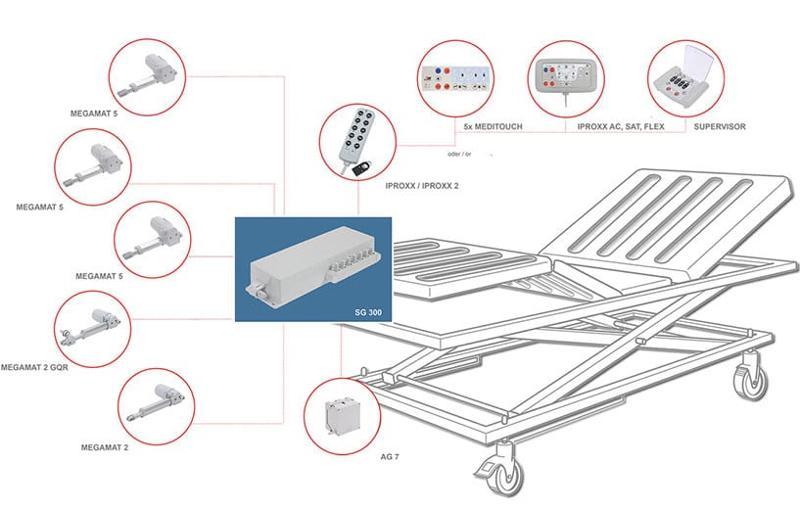 Medical Systeme Applikationen - SG 300 System