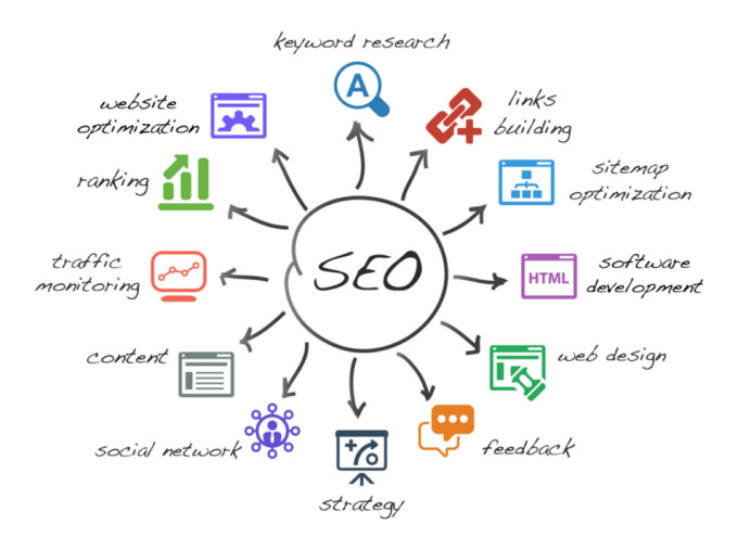 SEO - Marketing Digital