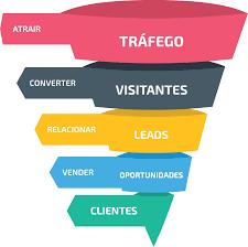 3 Vantagens de Contratar um Parceiro de Marketing