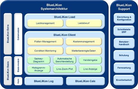 BlueLiKon - Energiemanagement