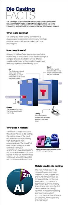 Pretransa Die Casting Machines publica una infografía acerca