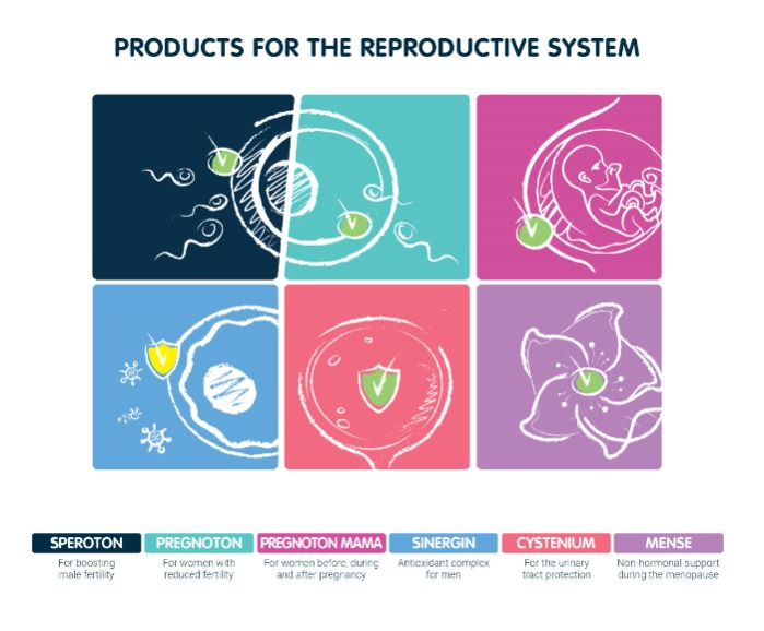 AKVION - products intended for reproductive health