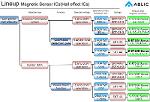 Produits ABLIC : Hall effect ICs