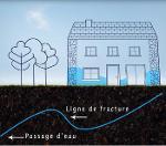 Traitement de l'humidité-  murs intérieurs et extérieurs