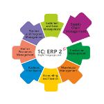 1C:ERP 2 ENG