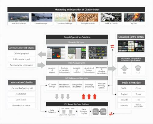 rino Intelligent Control Platform