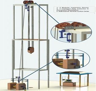Equipo de perforación (Workover Rig) Cable de alambre