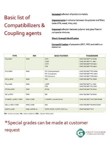 Basic list of Compatibilizers & Coupling agents