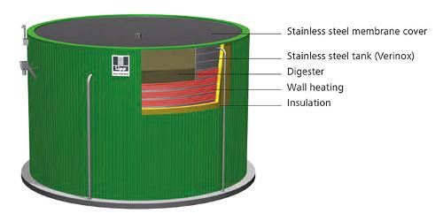 Features Of The Lipp Universal Digester
