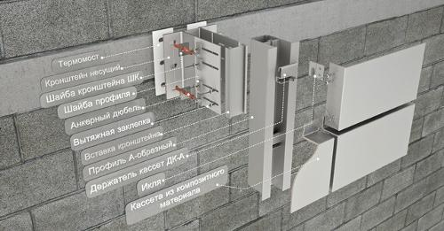 Subestructuras de fachada